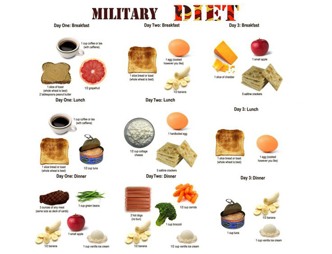 che-do-giam-can-military-diet-giam-10-can-cap-toc